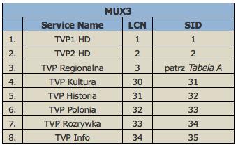 MUX_DVB_T_PL1
